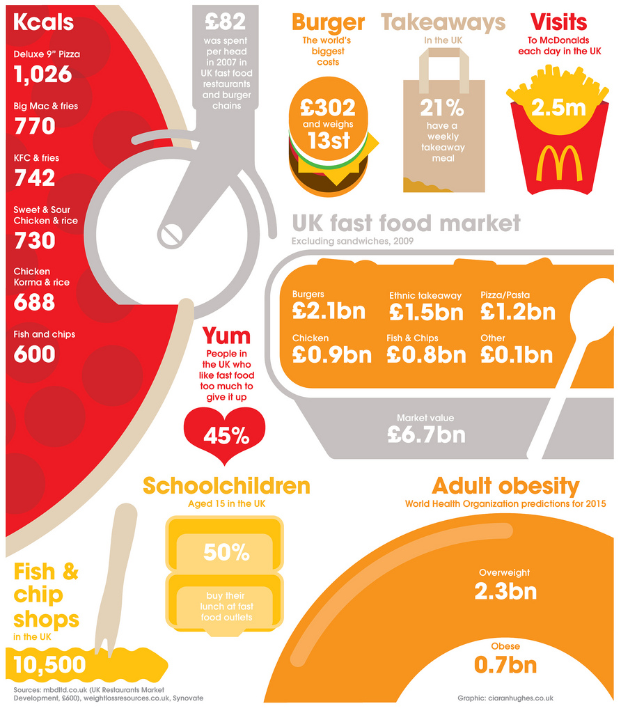 "fast food in uk British adults consume around a whopping 100 million fast food and takeaway  meals every week, resulting in an ""increased cancer risk"",."