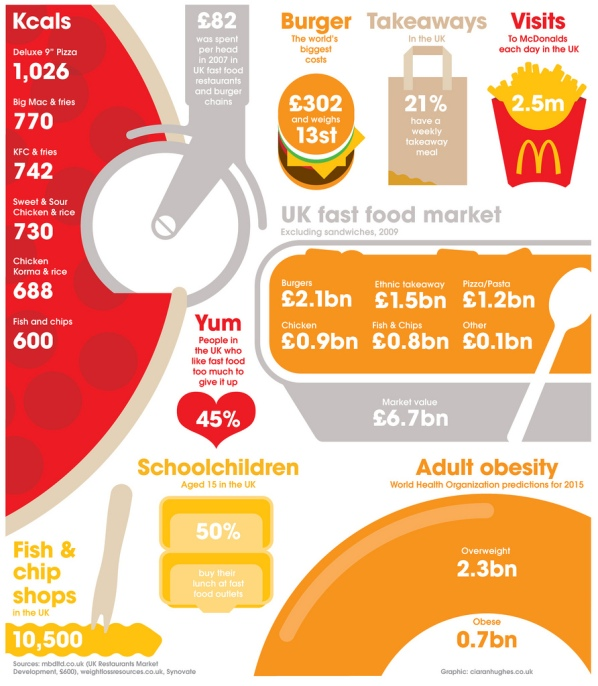 uk fast food consumption